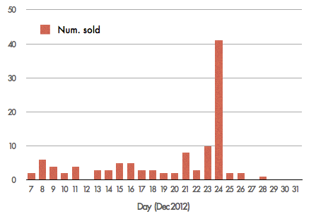 santa-snoop-sales-by-date-2012
